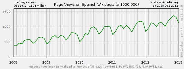 Gráfico del número de artículos de Wikipedia en español vistos a lo largo del tiempo