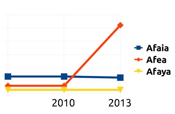 Gráfico con la evolución del uso de los nombres propios Afaia y Afea